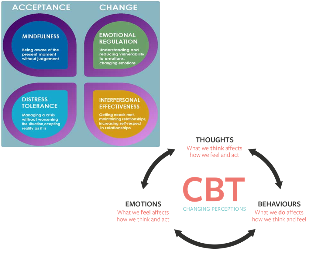 CBT and DBT images